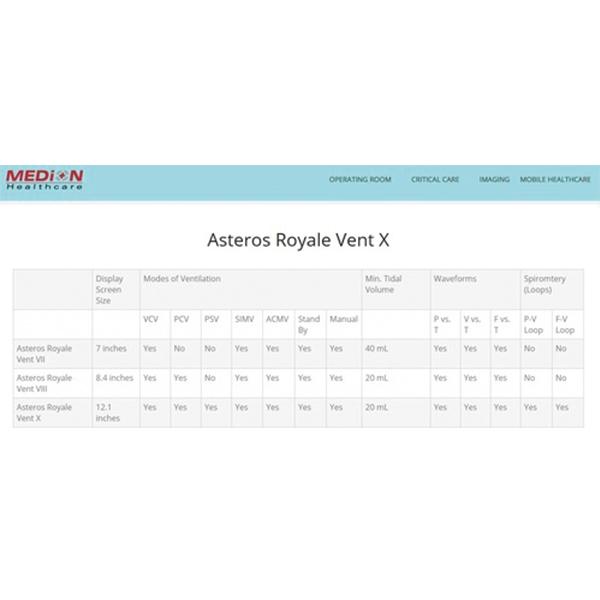 Medion Healthcare Asteros Royale Anesthesia Machine 2