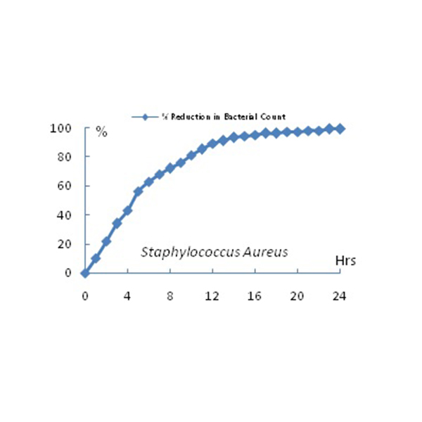 BioZiny ZnO Nanofluid Based Antibacterial Coating 1