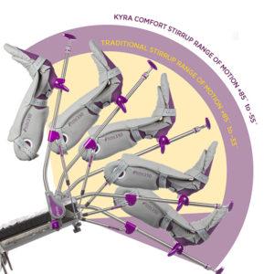 140 Lithotomy Range of Motion