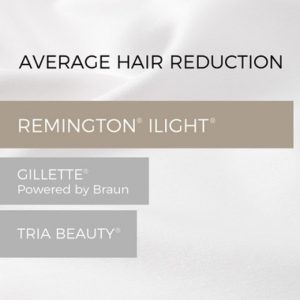 Remington iLIGHT Ultra Face and Body IPL Hair Removal System row 2