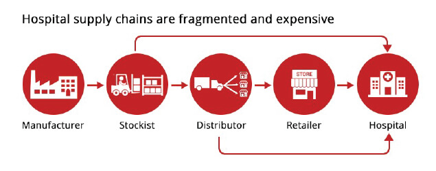 Hospital supply chains are fragmented and expensive