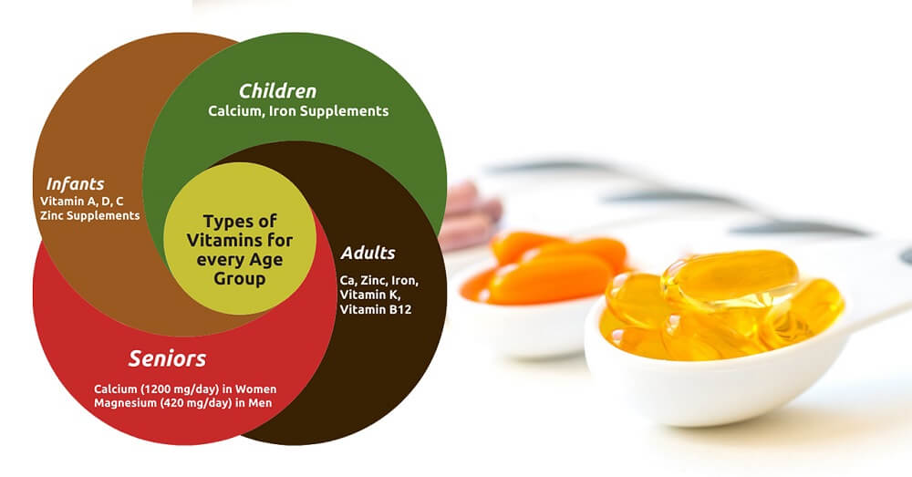 Multivitamins for various age groups A brief study