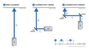 Plusoptix PowerRef3 Alignment options