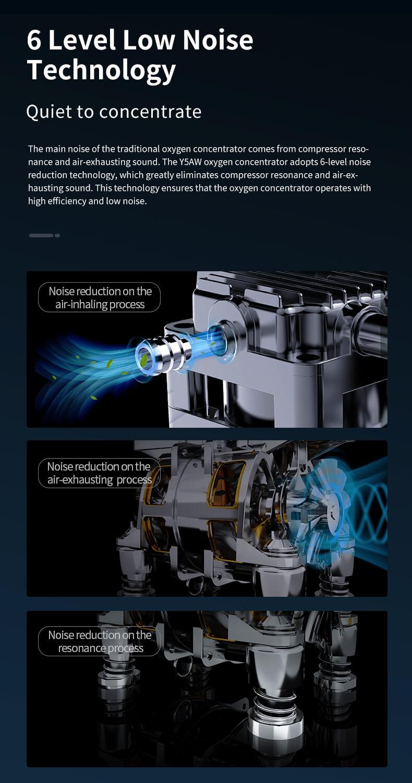 Oxygen concentrator model DE Y5AW 9